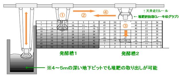 堆肥クレーンによる切り返し作業説明図